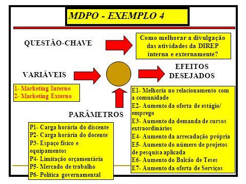 MDPO - EXEMPLO 4 QUESTÃO-CHAVE EFEITOS DESEJADOS VARIÁVEIS PARÂMETROS