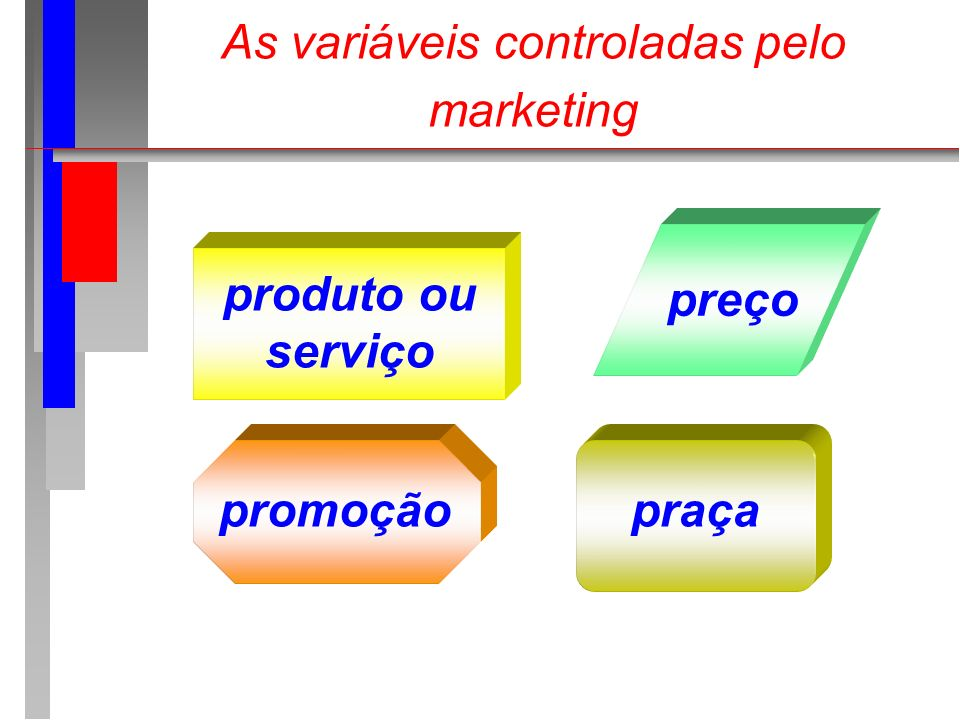 As variáveis controladas pelo marketing
