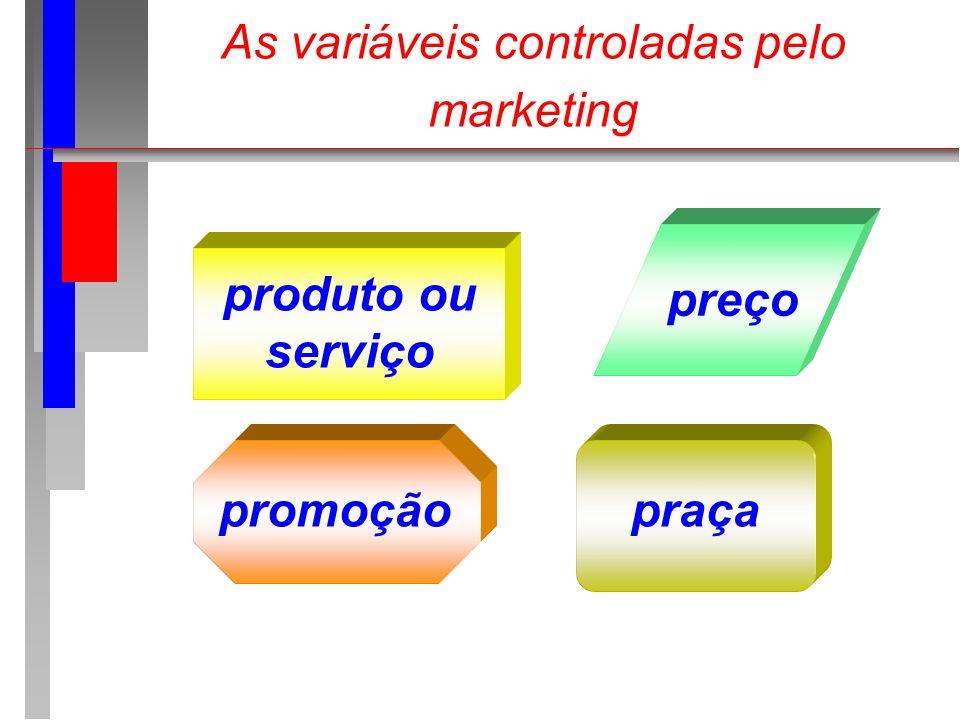 As variáveis controladas pelo marketing