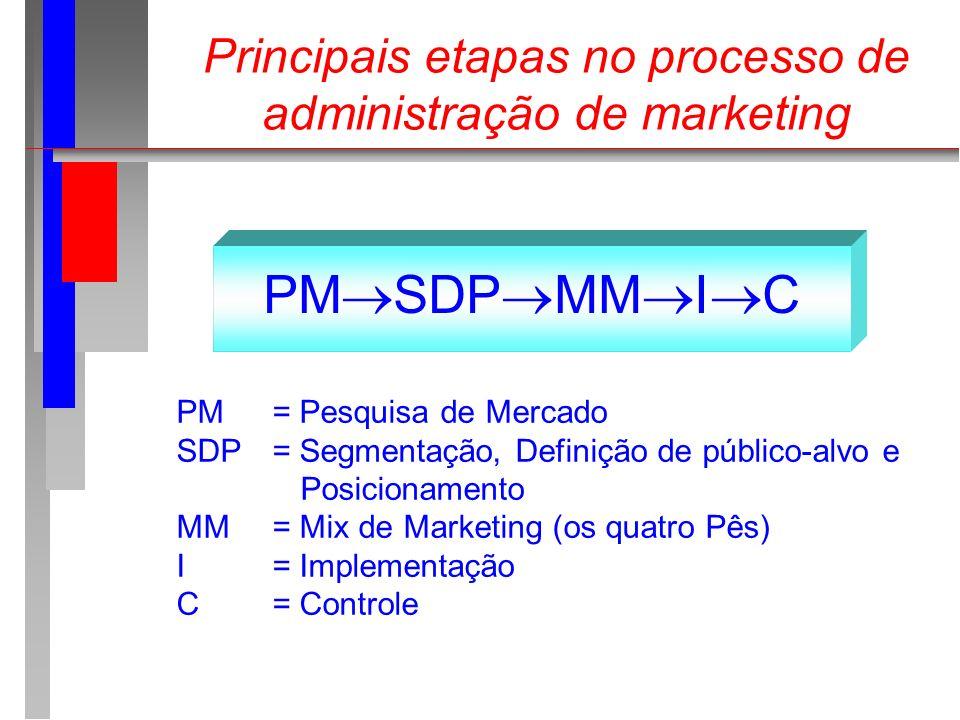 Principais etapas no processo de administração de marketing