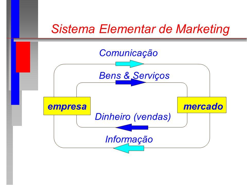 Sistema Elementar de Marketing