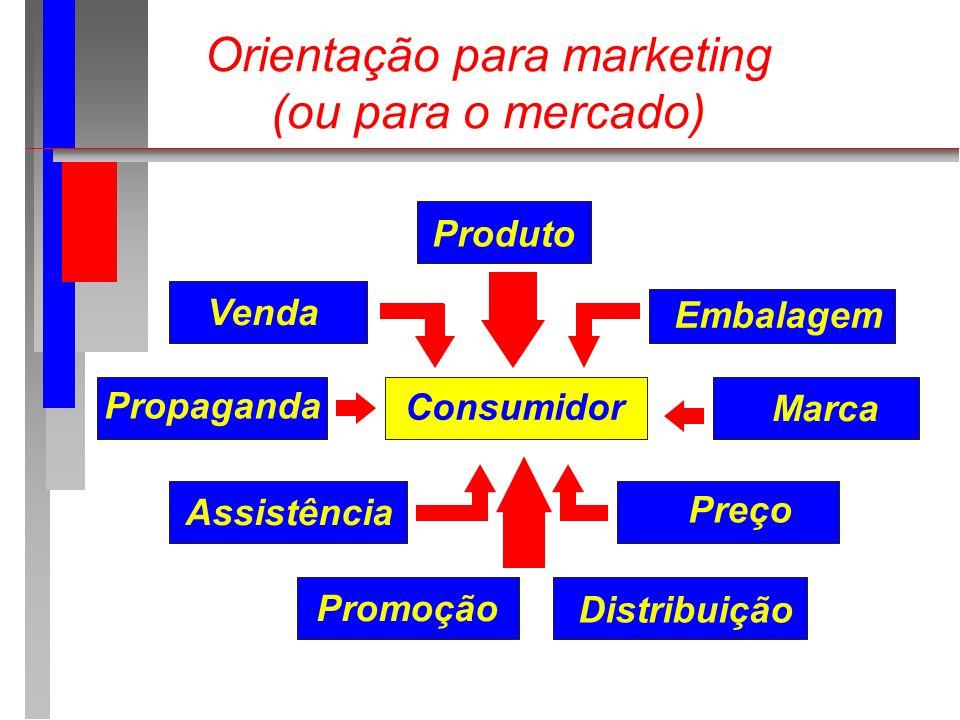 Orientação para marketing (ou para o mercado)