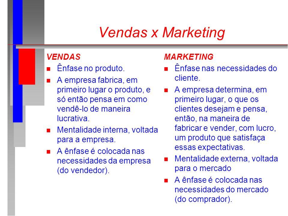 Vendas x Marketing VENDAS Ênfase no produto.