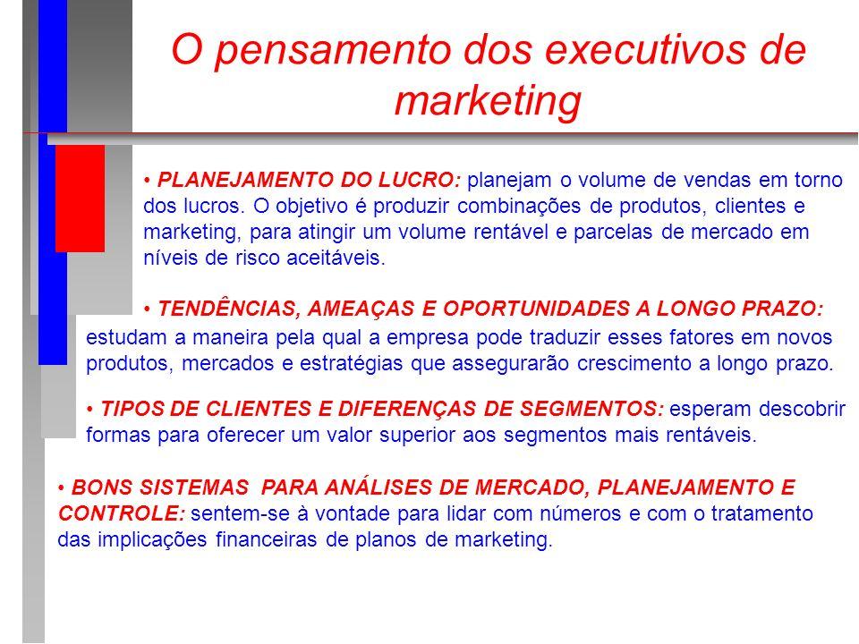O pensamento dos executivos de marketing