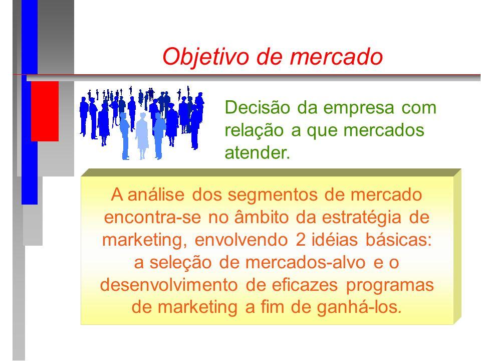 Objetivo de mercado Decisão da empresa com relação a que mercados
