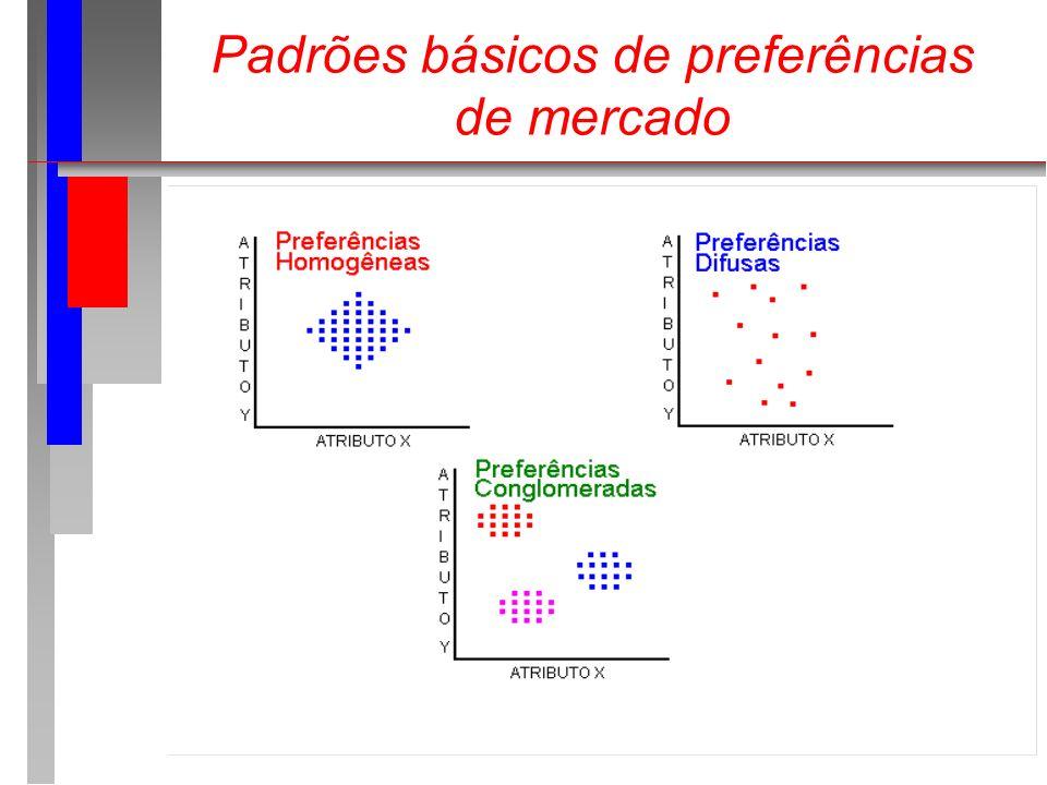 Padrões básicos de preferências de mercado