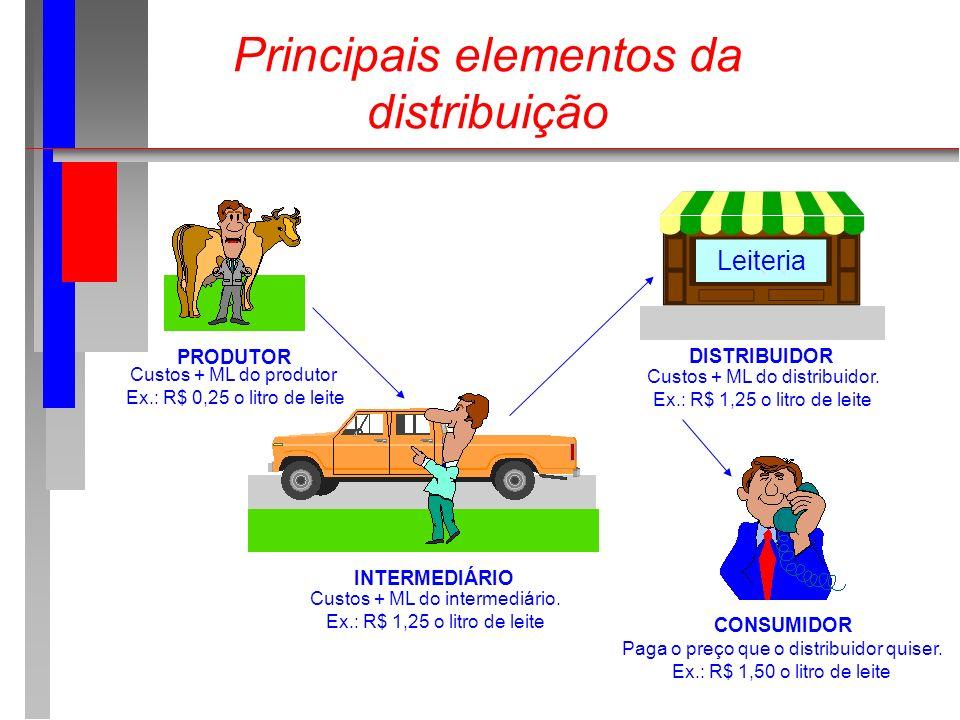Principais elementos da distribuição