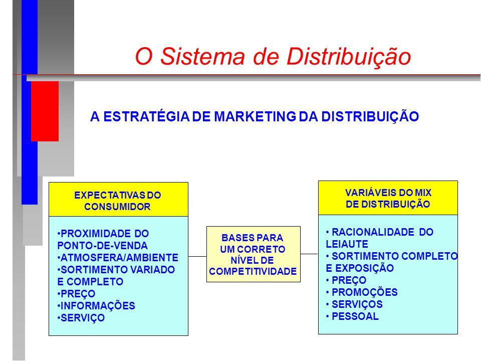 O Sistema de Distribuição