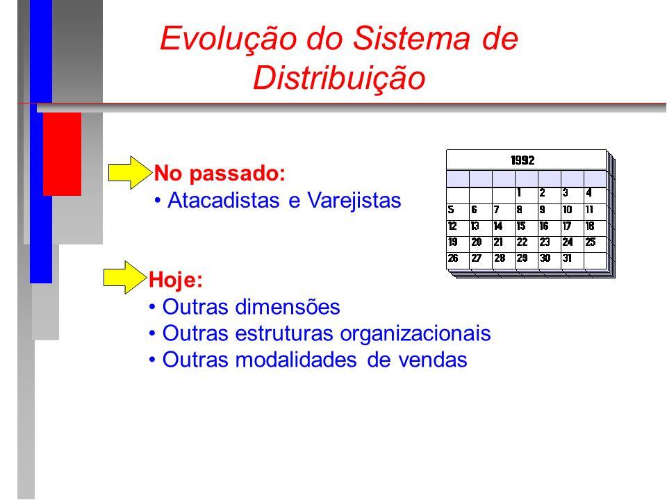 Evolução do Sistema de Distribuição