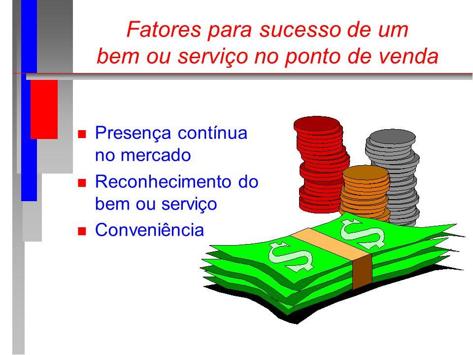 Fatores para sucesso de um bem ou serviço no ponto de venda