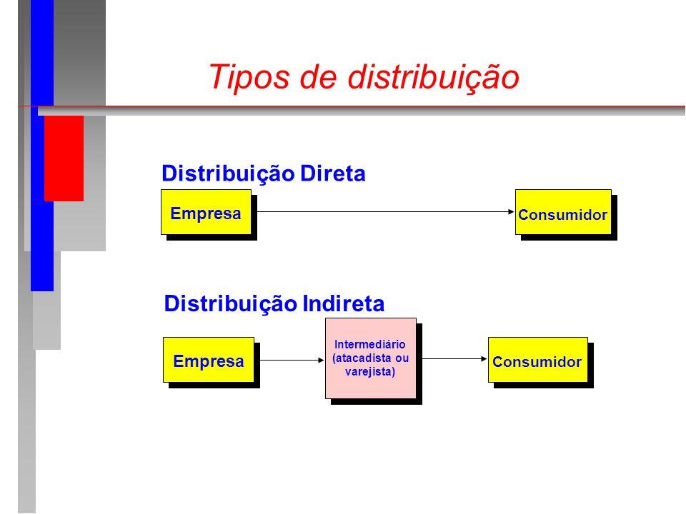Tipos de distribuição Distribuição Direta Distribuição Indireta