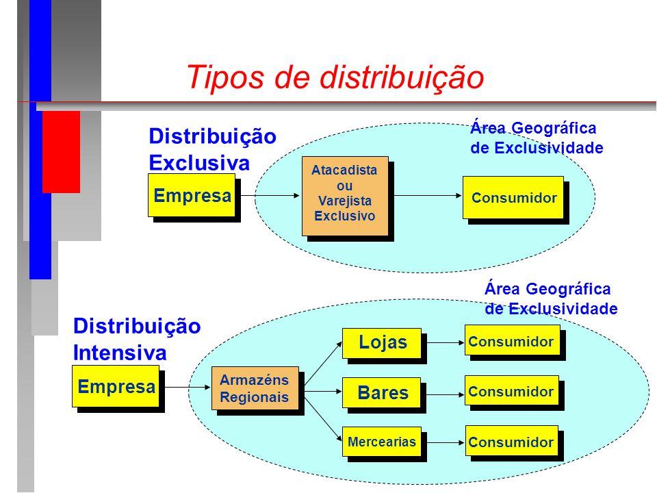 Tipos de distribuição Distribuição Exclusiva Distribuição Intensiva
