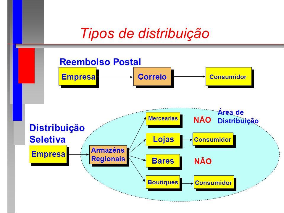 Tipos de distribuição Reembolso Postal Distribuição Seletiva Empresa