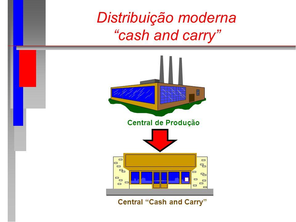 Distribuição moderna cash and carry