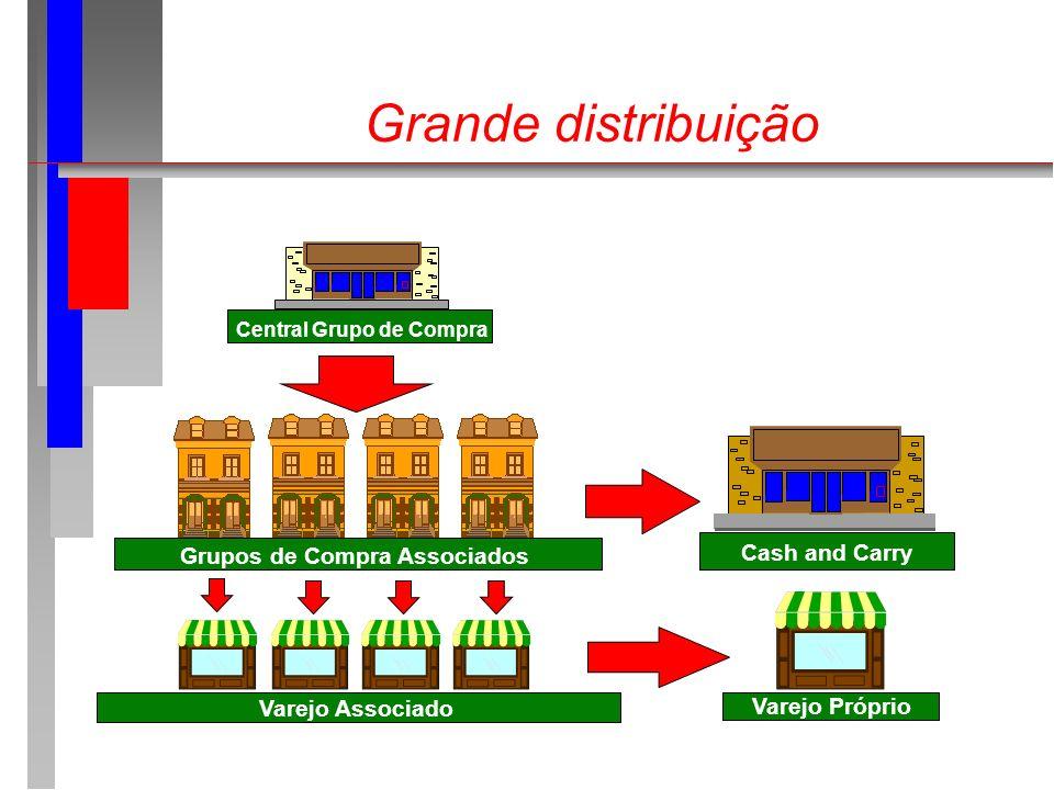 Grande distribuição Cash and Carry Grupos de Compra Associados
