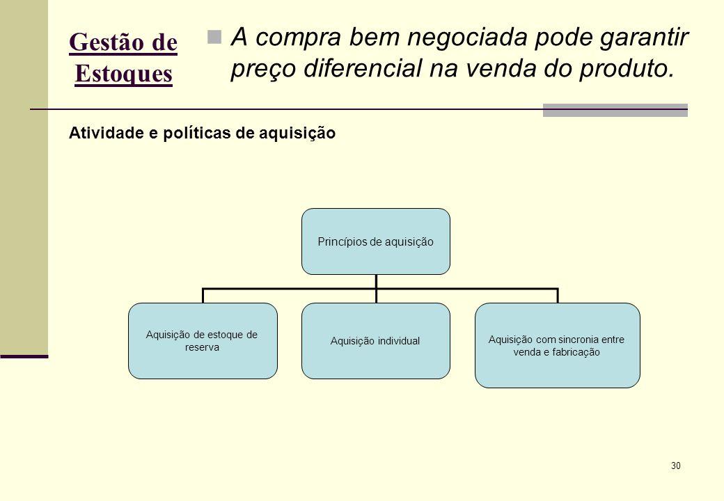 Gestão de Estoques A compra bem negociada pode garantir preço diferencial na venda do produto. Atividade e políticas de aquisição.