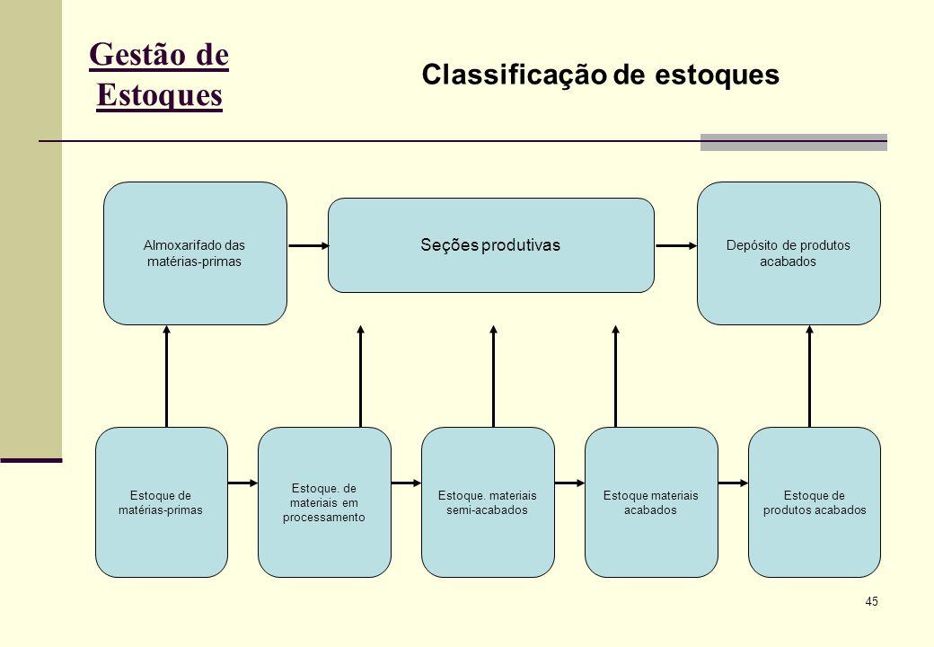 Gestão de Estoques Classificação de estoques Seções produtivas