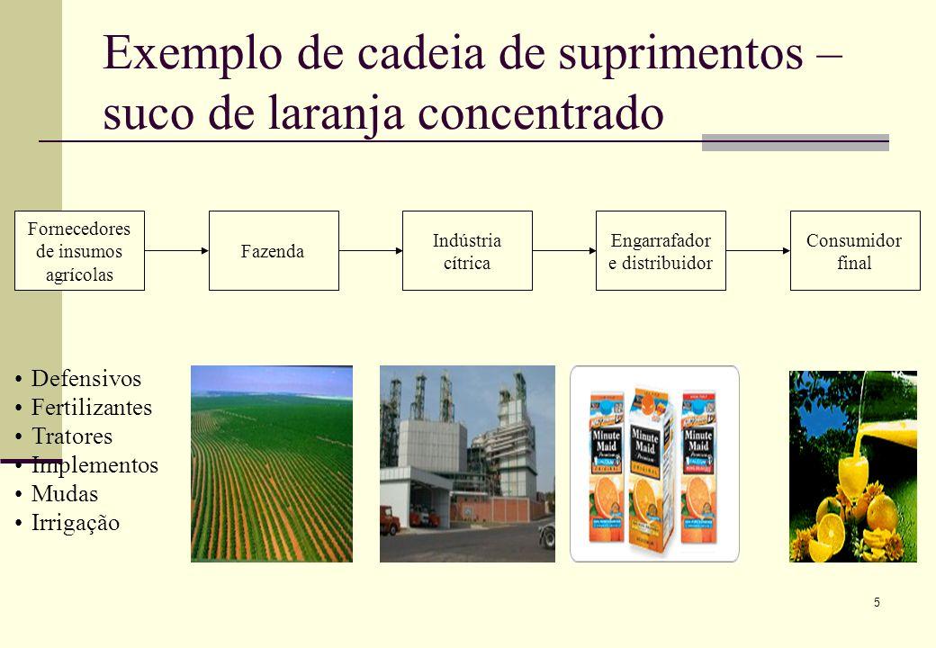 Exemplo de cadeia de suprimentos – suco de laranja concentrado