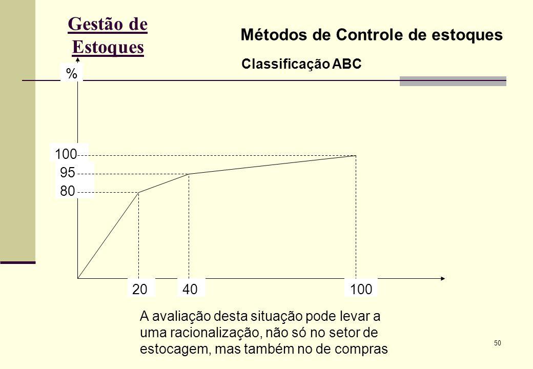 Gestão de Estoques Métodos de Controle de estoques Classificação ABC %
