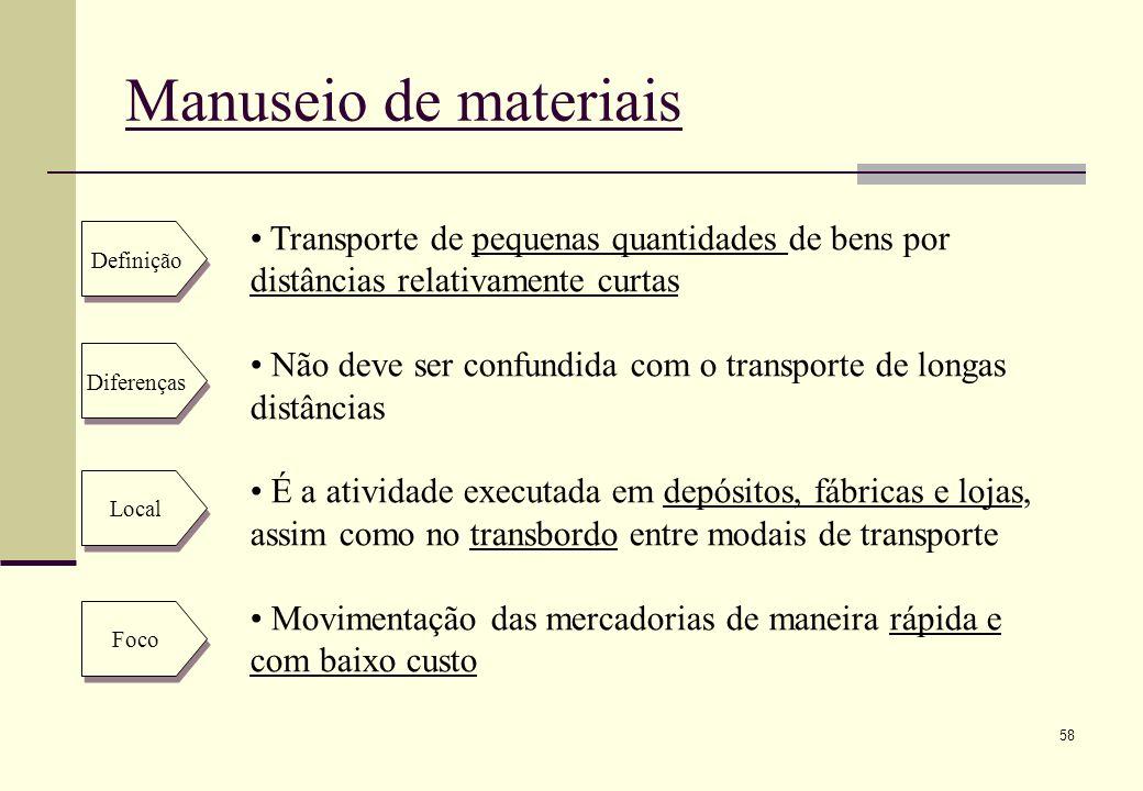Manuseio de materiais Transporte de pequenas quantidades de bens por distâncias relativamente curtas.