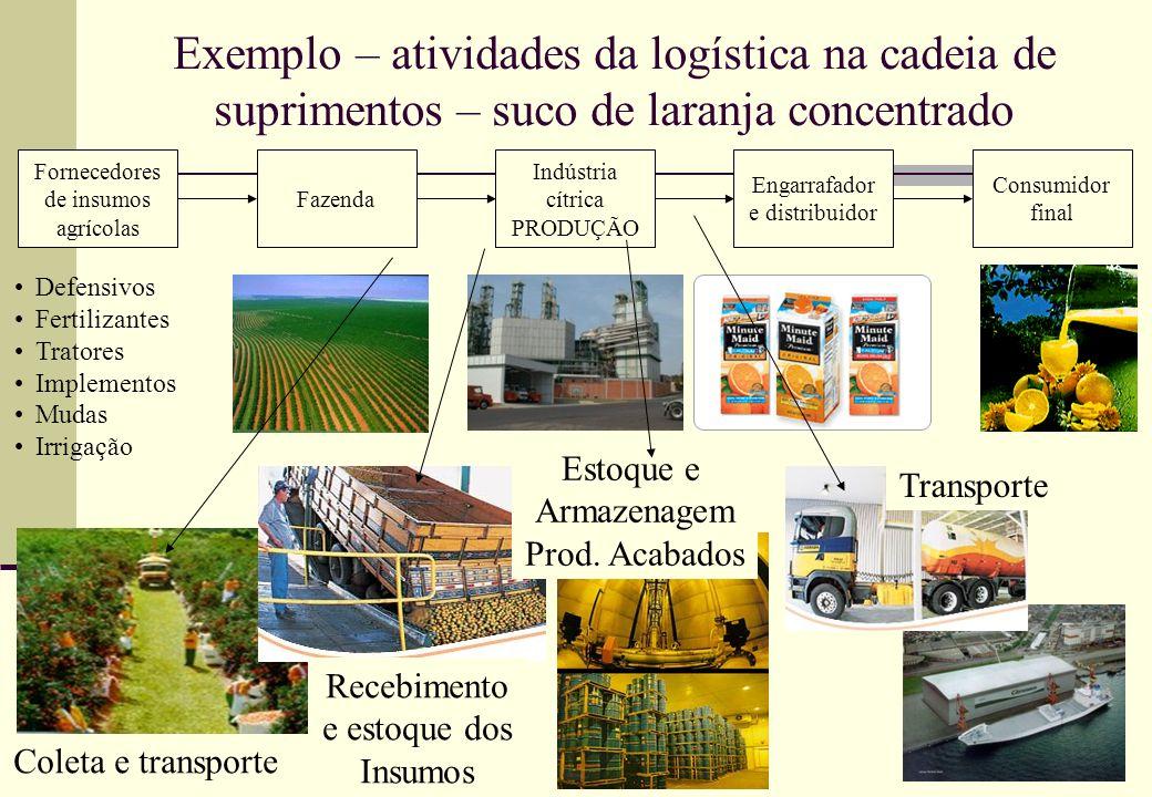Exemplo – atividades da logística na cadeia de suprimentos – suco de laranja concentrado