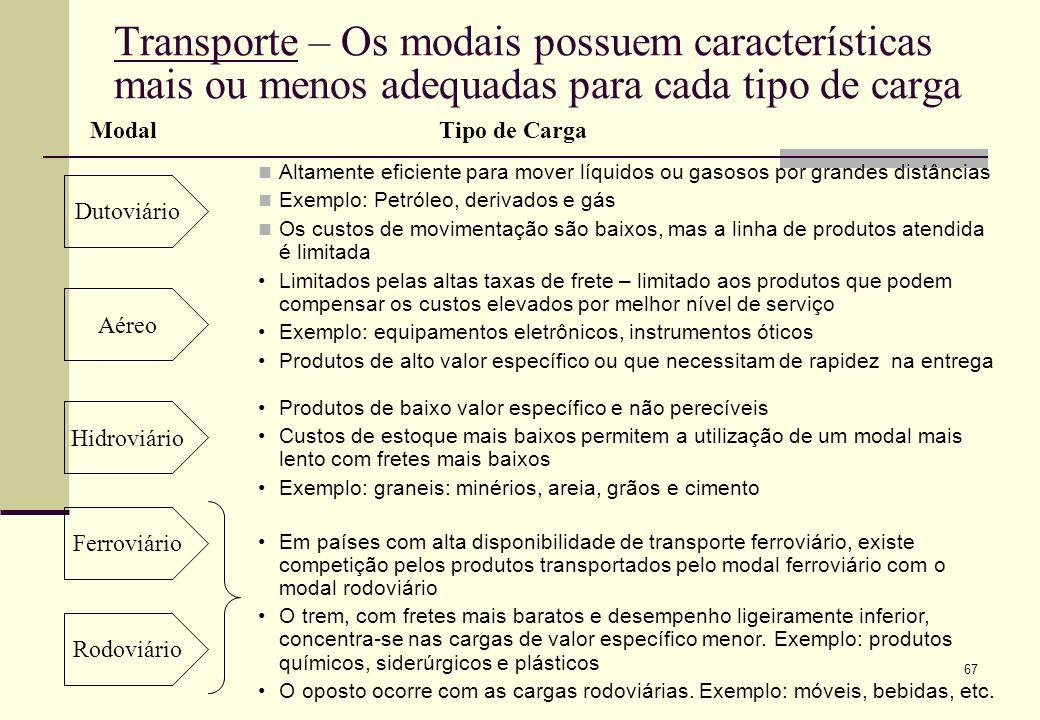 Transporte – Os modais possuem características mais ou menos adequadas para cada tipo de carga
