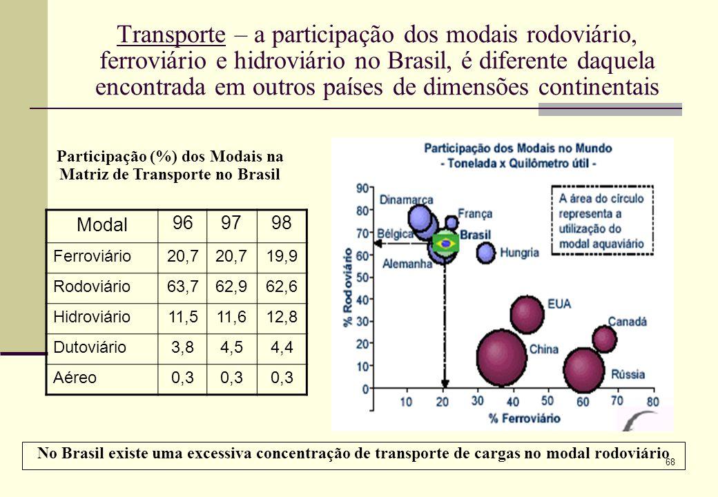 Participação (%) dos Modais na Matriz de Transporte no Brasil