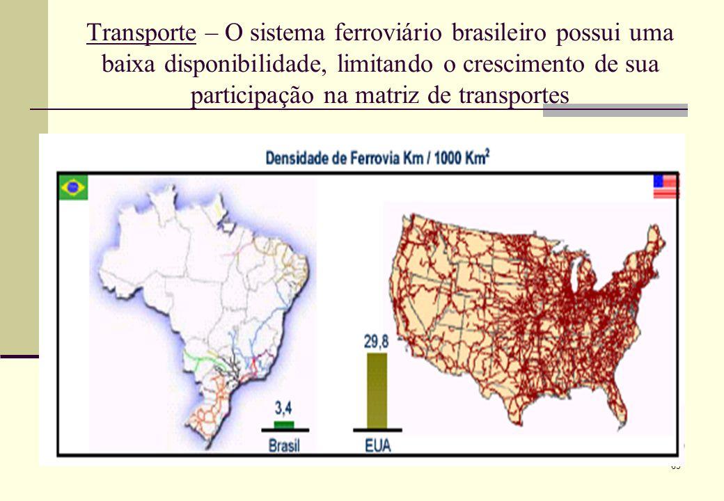 Transporte – O sistema ferroviário brasileiro possui uma baixa disponibilidade, limitando o crescimento de sua participação na matriz de transportes