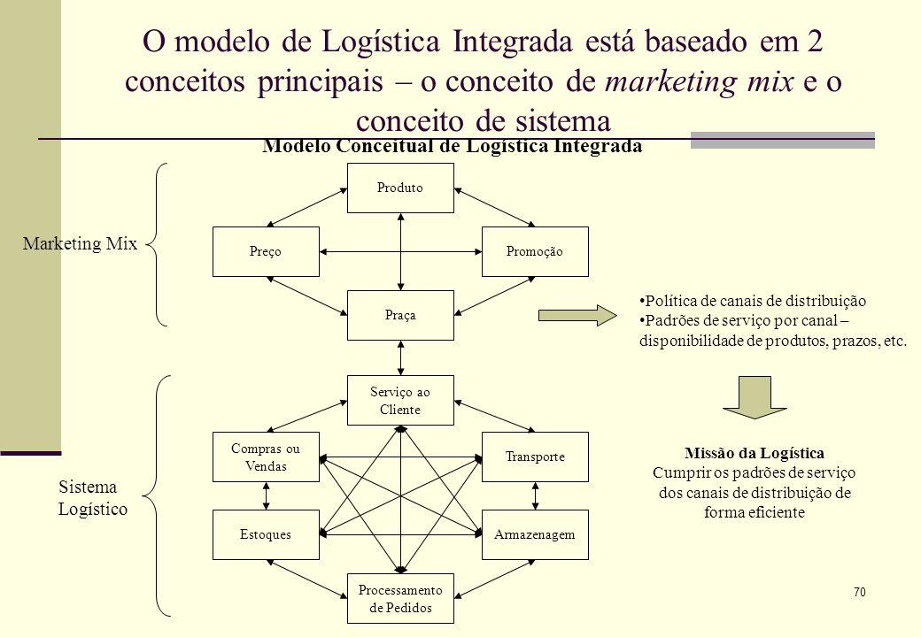 Modelo Conceitual de Logística Integrada