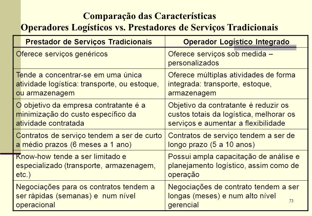 Comparação das Características