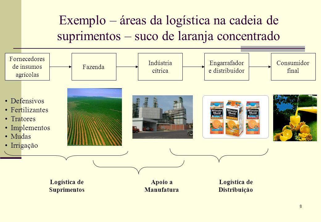 Logística de Suprimentos Logística de Distribuição