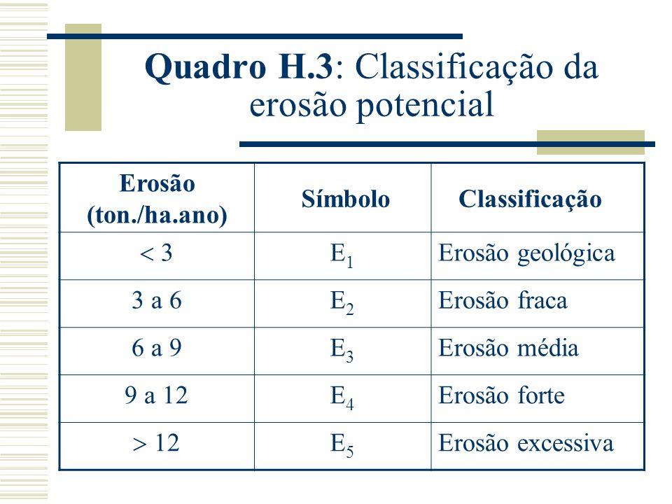 Quadro H.3: Classificação da erosão potencial
