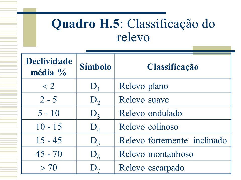 Quadro H.5: Classificação do relevo