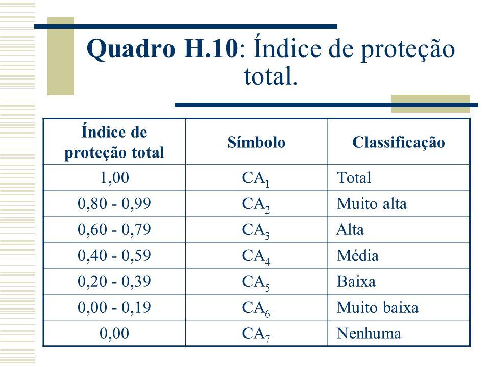 Quadro H.10: Índice de proteção total.