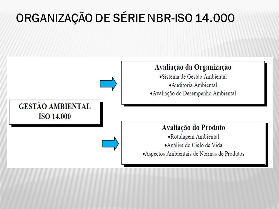 ORGANIZAÇÃO DE SÉRIE NBR-ISO 14.000