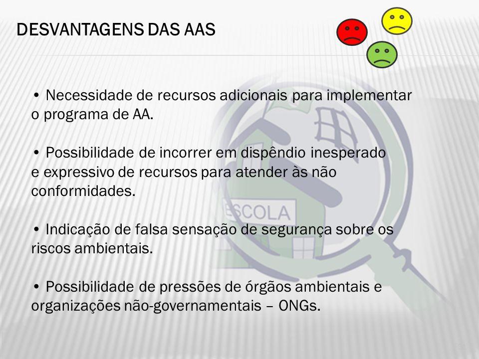 DESVANTAGENS DAS AAS • Necessidade de recursos adicionais para implementar. o programa de AA. • Possibilidade de incorrer em dispêndio inesperado.