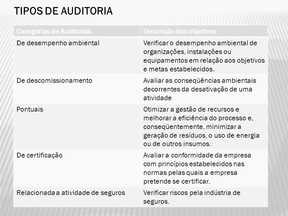 TIPOS DE AUDITORIA Categorias de Auditorias Descrição dos objetivos
