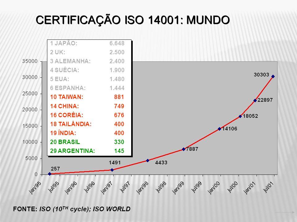 CERTIFICAÇÃO ISO 14001: MUNDO