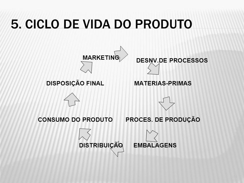 5. CICLO DE VIDA DO PRODUTO