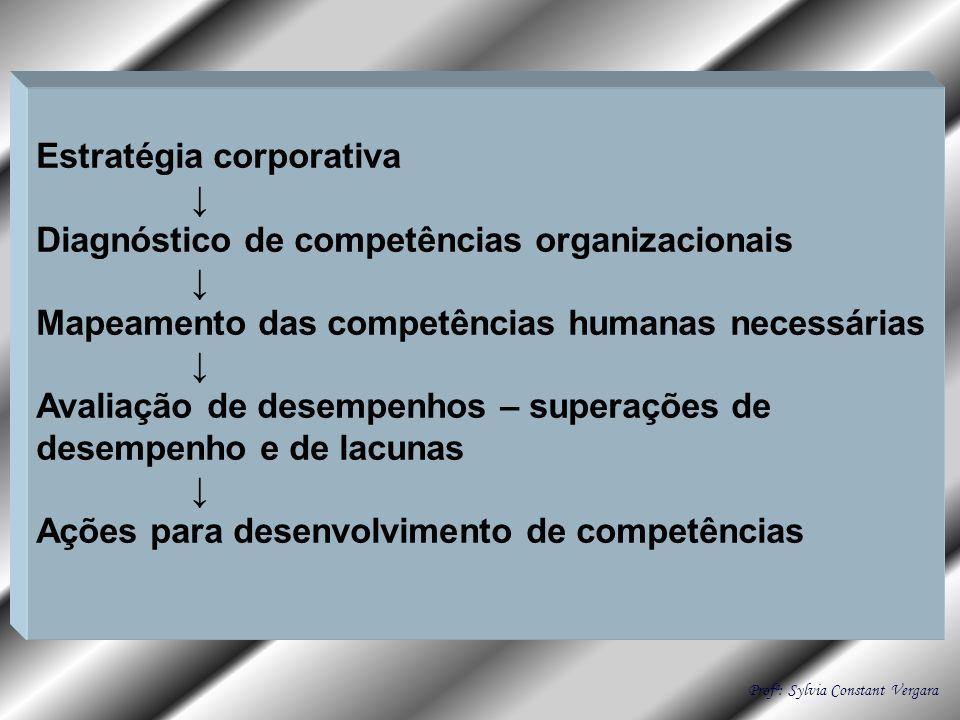 Estratégia corporativa ↓ Diagnóstico de competências organizacionais
