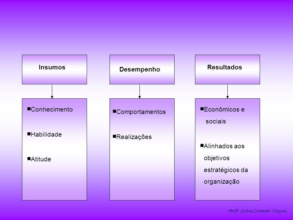 ■Conhecimento ■Habilidade ■Atitude ■Econômicos e ■Alinhados aos