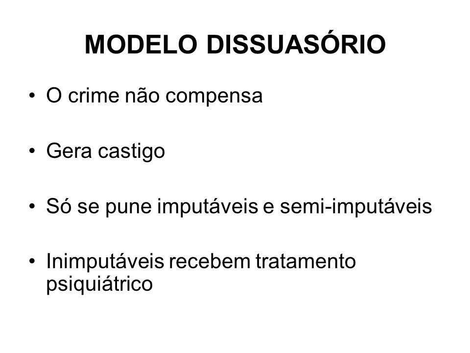 MODELO DISSUASÓRIO O crime não compensa Gera castigo