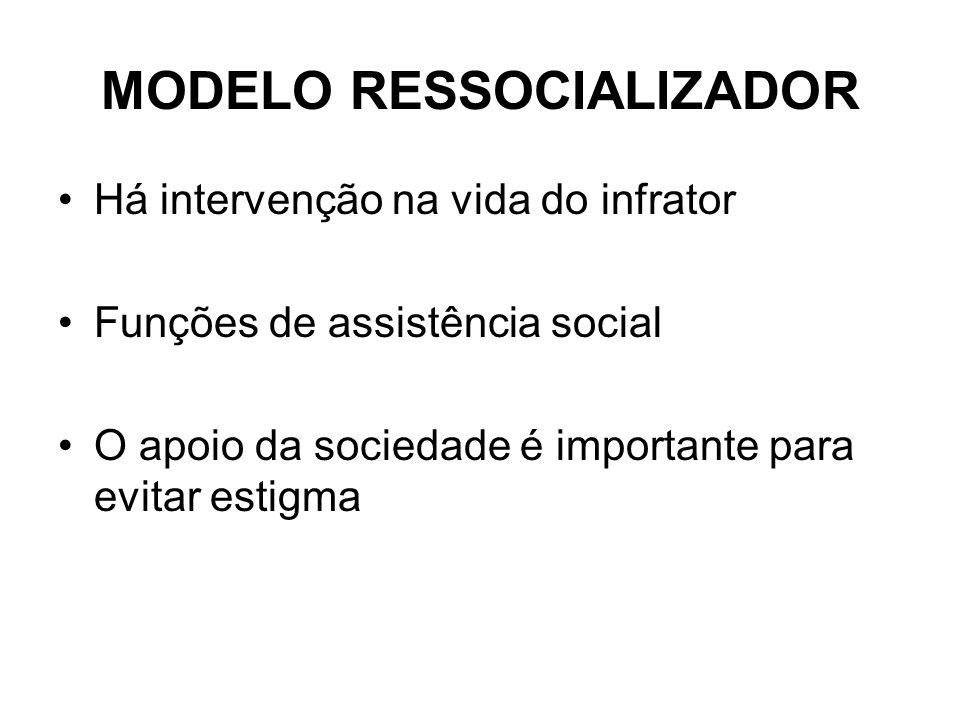 MODELO RESSOCIALIZADOR