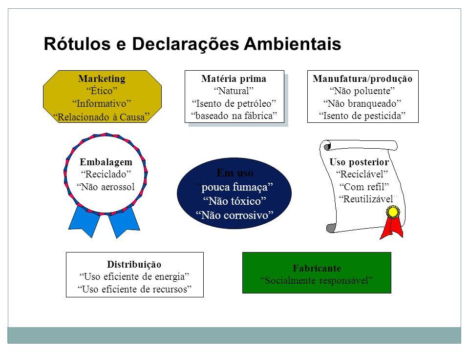 Rótulos e Declarações Ambientais