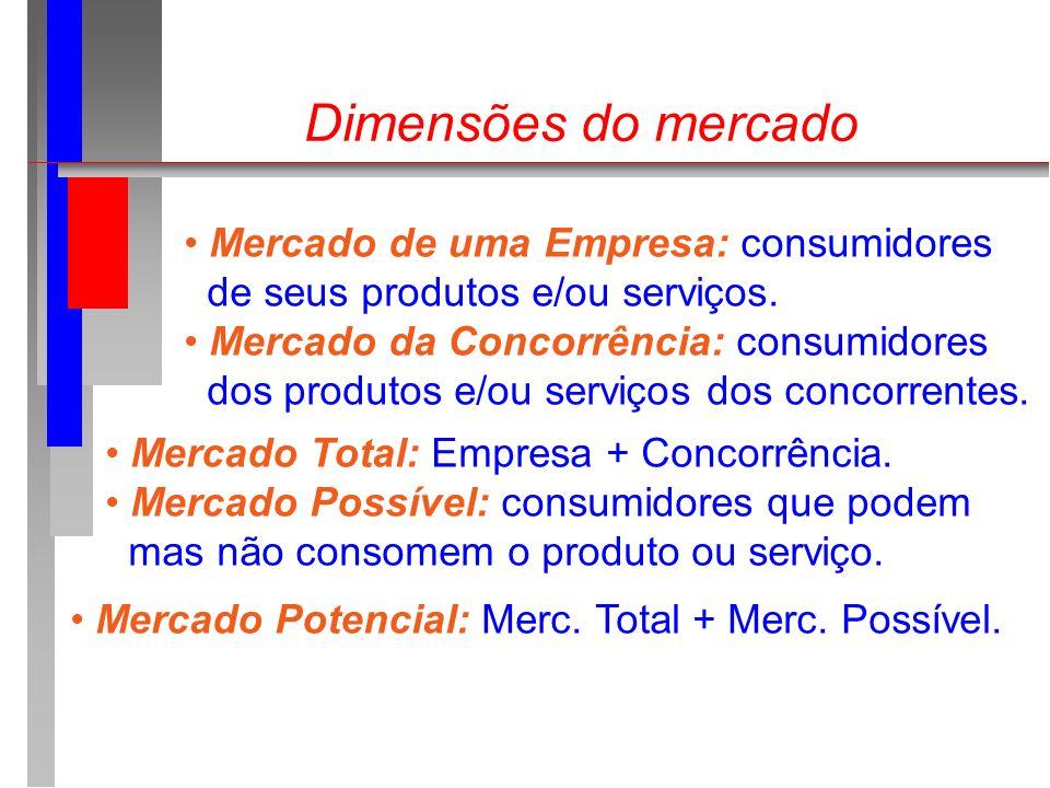 Dimensões do mercado Mercado de uma Empresa: consumidores