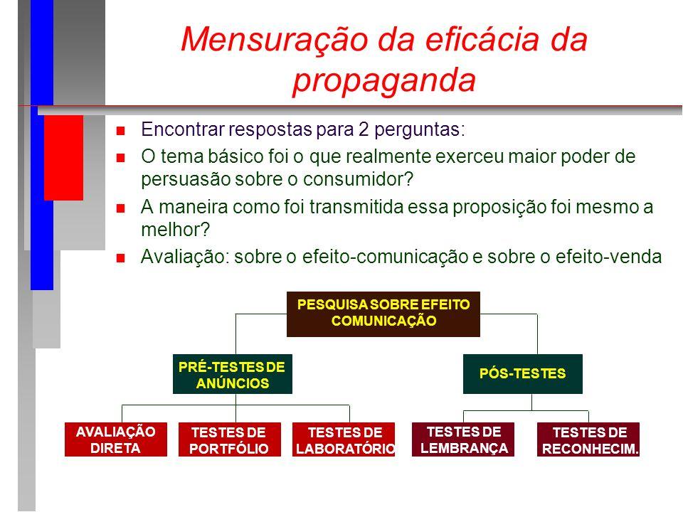 Mensuração da eficácia da propaganda