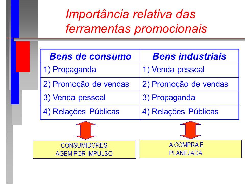 Importância relativa das ferramentas promocionais