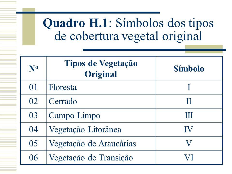 Quadro H.1: Símbolos dos tipos de cobertura vegetal original
