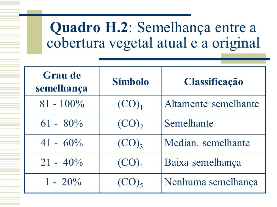 Quadro H.2: Semelhança entre a cobertura vegetal atual e a original