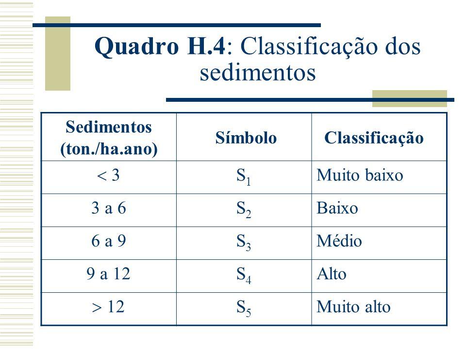Quadro H.4: Classificação dos sedimentos